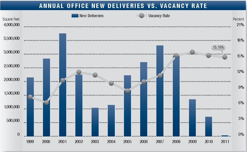 San Diego Offices: Vacancy and New Deliveries, Q1 2011