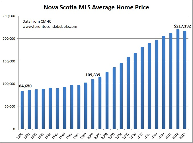 nova scotia average home price graph