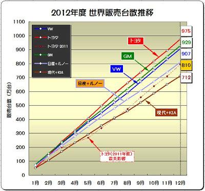 世界 自動車メーカー 新車 販売台数 ランキング 2012年