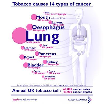 causes of tobacco smoking