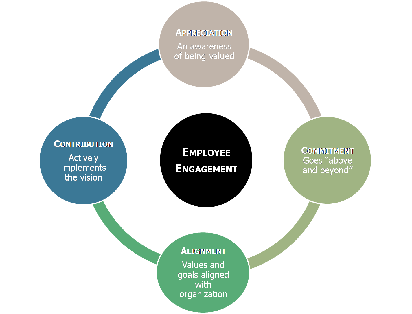 career engagement: employee engagement indicator