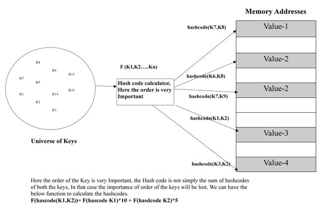 Sleeping with Java: MultiKey Map