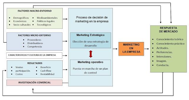 Integración de la investigación comercial en la planificación estratégica