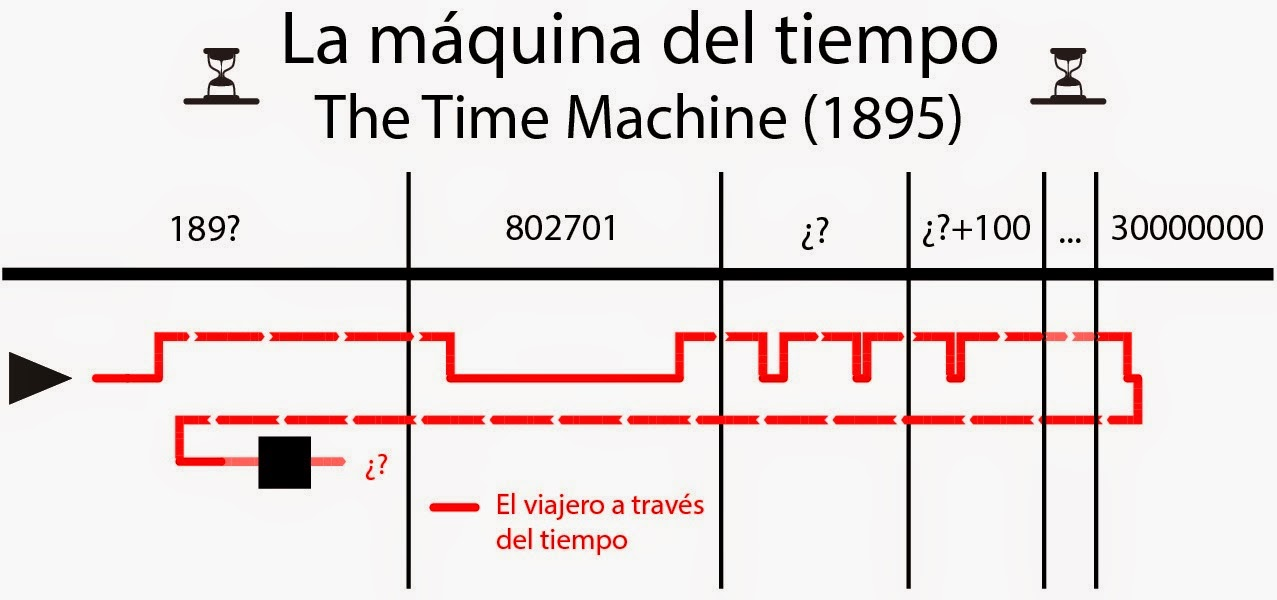 timeline, máquina del tiempo, Wells, time machine, time travel, viajes en el tiempo, libro, novela