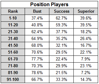 Top 100 Hitting Prospect Success Rates