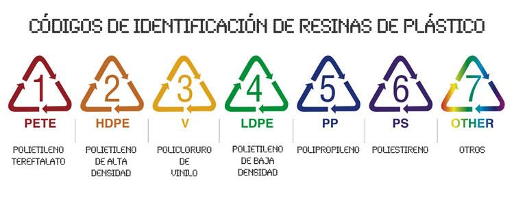 CODIGOS DE LOS PLASTICOS
