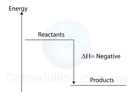 Energy Level Diagram Spm Chemistry Form 4form 5 Revision Notes