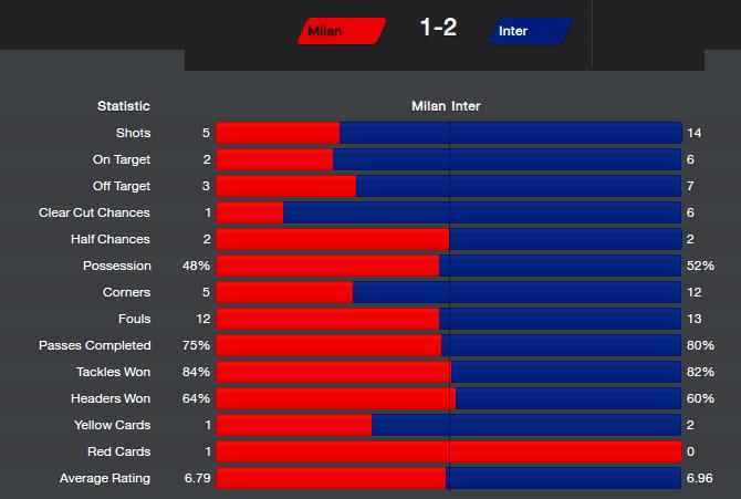 FM14 Result Internazionale vs Milan