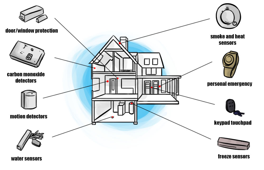 Diy Home Security System Is An Alarm System A Chattel How