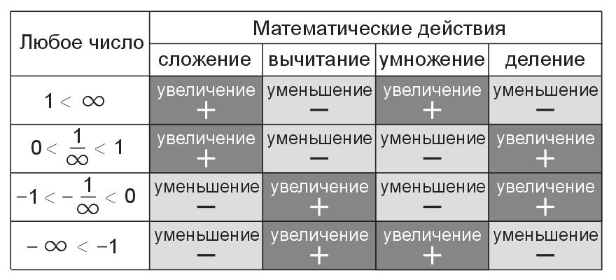 Как видно из таблицы, сложение