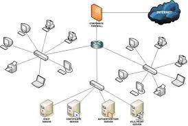 Topologi Jaringan Komputer Berdasarkan Skalanya