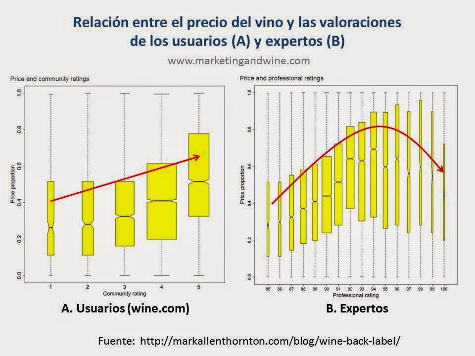 Imagen-Correlaciones-Precio-Valoracion-Vino