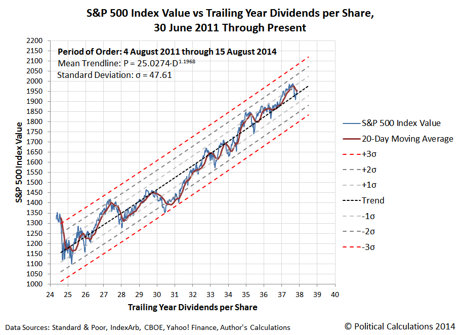 S&P 500 Index Value vs Trailing Year Dividends per Share, 30 June 2011 Through 15 August 2014
