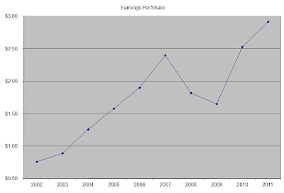 EPS Invest in the Future: T. Rowe Price Dividend Stock Analysis