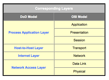 topic application layer defense