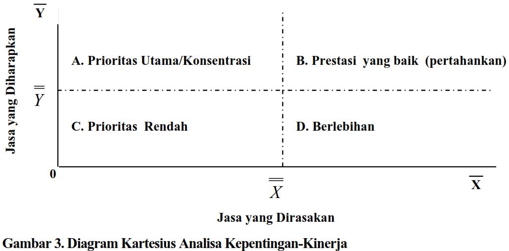 Coretan si kumis analisis jurnal 2 rata rata penilaian jasa yang dirasakan x maupun skor rata rata penilaian jasa yang diharapkan y dijabarkan ke dalam empat bagian diagram kartesius ccuart Images
