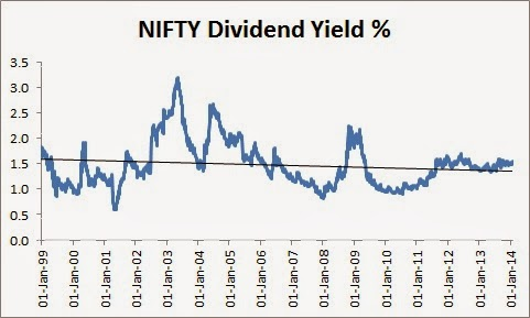 stability of dividends in india Why should you invest in high dividend yield stocks in india there are several reasons why you should invest in such high dividend yield stocks 1) these stocks provide good cushion when stock markets are volatile 2) these stocks provide good dividends which are tax free 3) these stocks provide.
