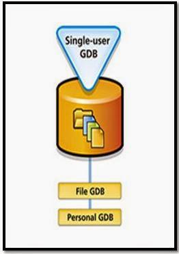 Geodatabase một người sử dụng