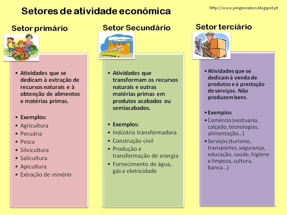 Exame atividade economica estrangeira