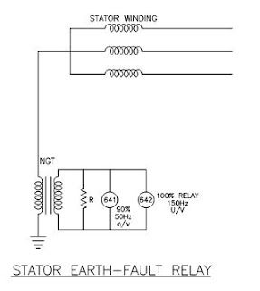 how to fault find earths