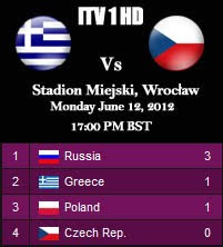 Greece v Czech Republic Prediction