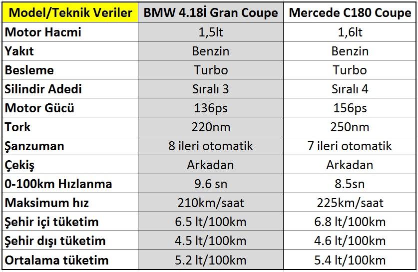 yeni mercedes c180 coupe mi? bmw 4.18i gran coupe mi