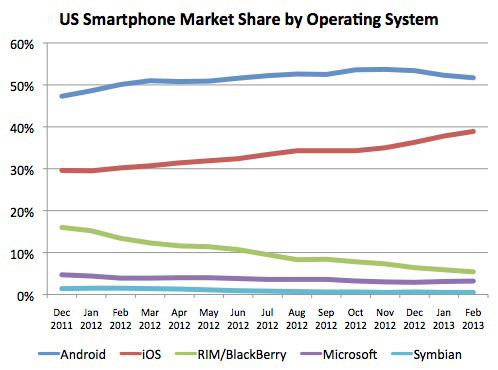 android market share dropping