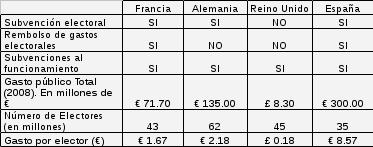 Reparto de subvenciones electorales en diferentes países europeos y en España