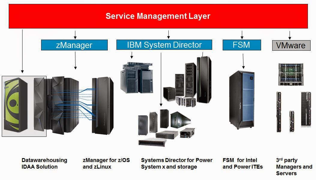 distributed environment vs mainframe