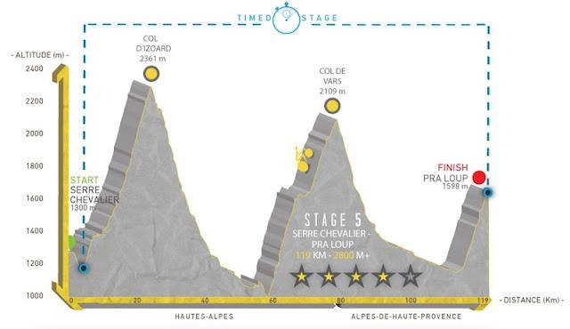 profil de l'étape 5 de la haute route