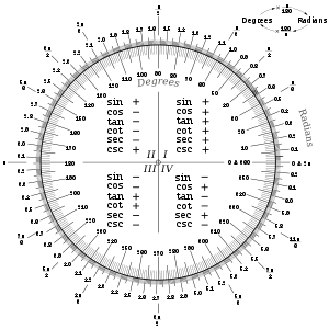 the remainder theorem: Radian Measure