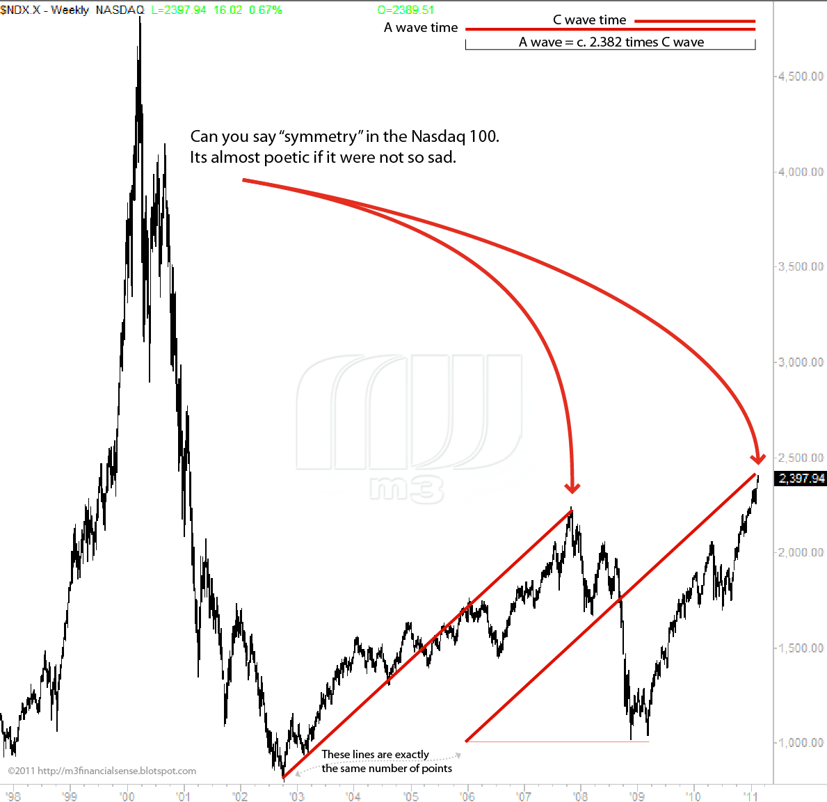 m3 financial analysis  nasdaq 100 chart revisited