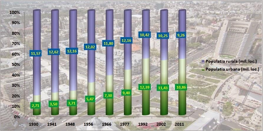 Populatia în mediile urban și rural la recensăminte