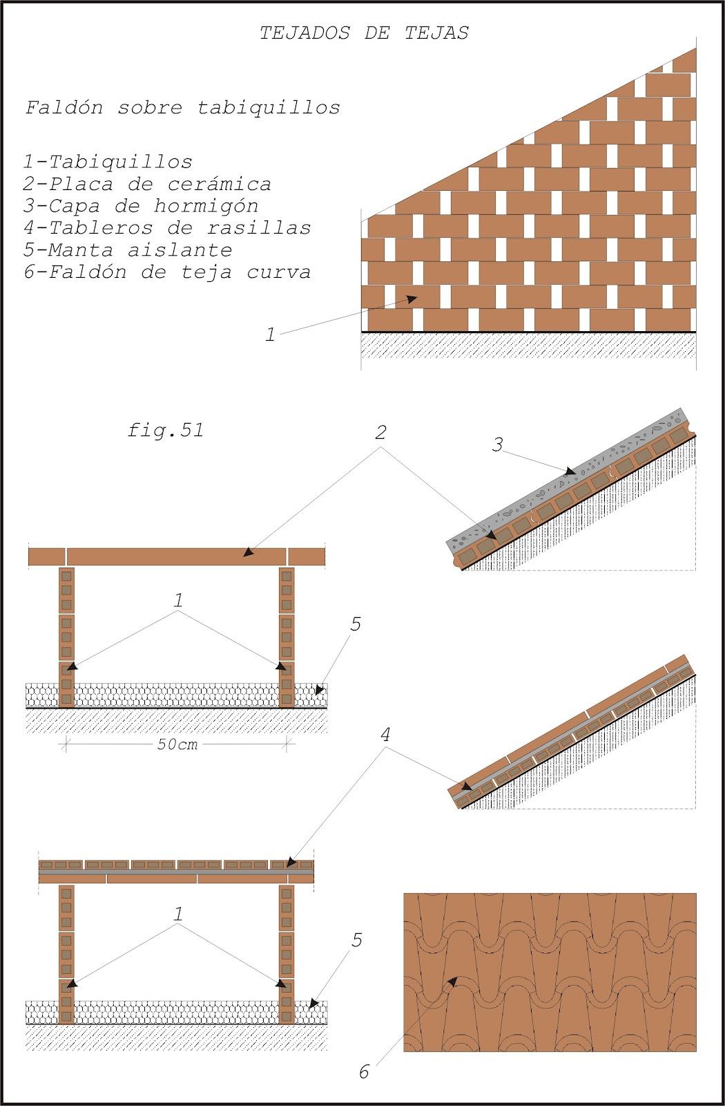 Teor a sobre alba iler a b sica cubiertas for Tejado de madera o hormigon