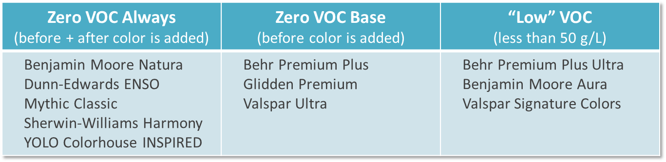 interior paint product comparison voc content. Black Bedroom Furniture Sets. Home Design Ideas