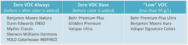 Interior Paint Product Comparison: VOC Content