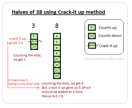 teaching doubling and halving