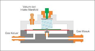 cara membuat katup vakum vacumm valve bisa dilihat di membuat katup