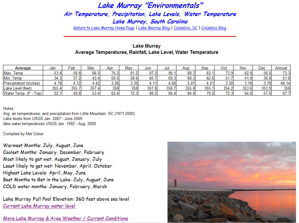 Lake Murray SC Blog Lake Murray Water Elevation Temperatures - What is my current elevation from sea level