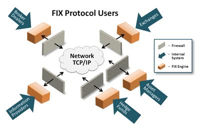 Top 20 FIX Protocol Interview Questions
