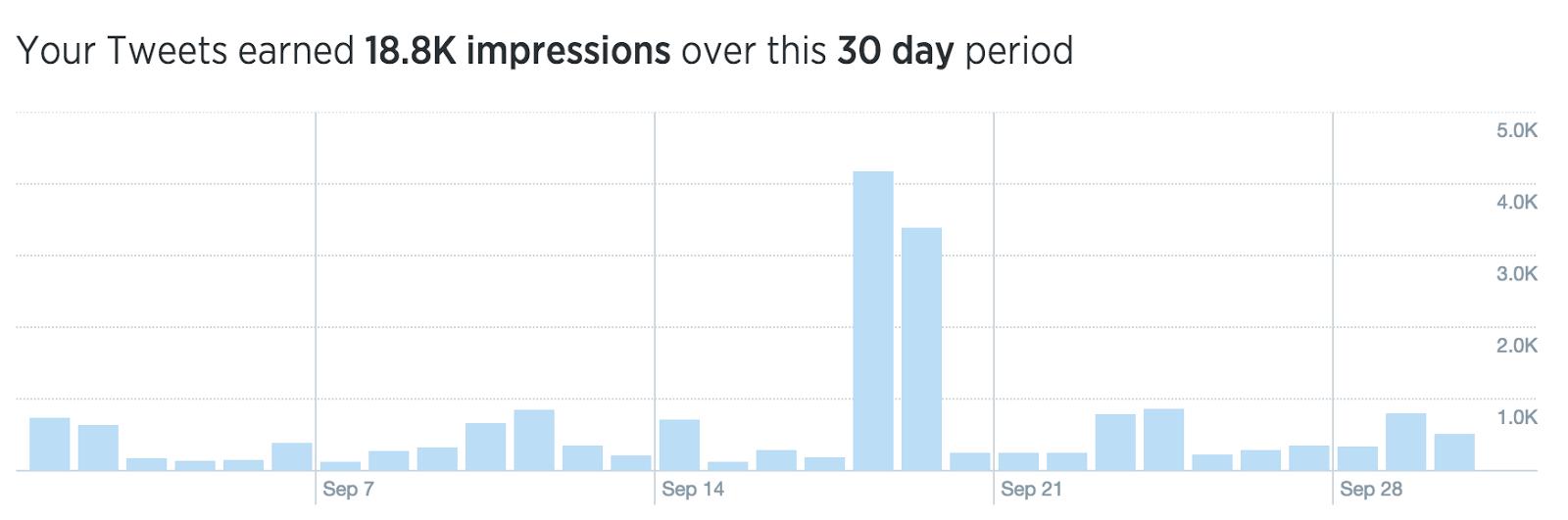 twitter analytics ashley kirk 2014