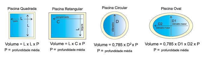 Amo piscinas voc sabe calcular o volume de uma piscina for Calcular metros cubicos piscina redonda