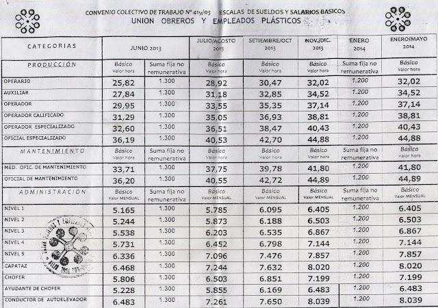 Acuerdo salarial de UOYEP 2013-2014!!! (No Homologado)