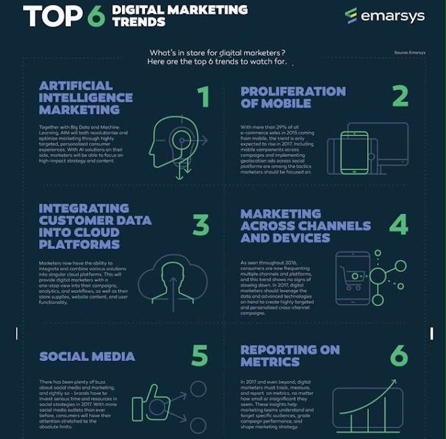 Top 6 Digital Marketing Trends