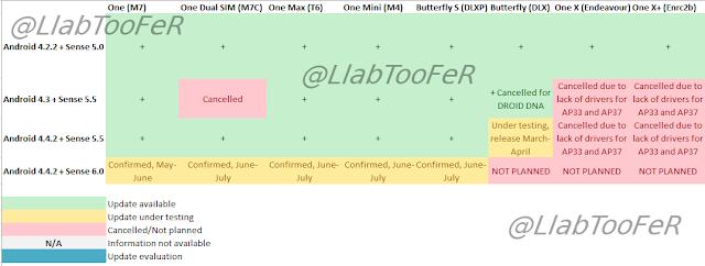 HTC update timeline