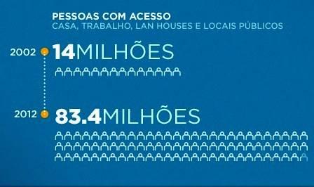 Pessoa com acesso à internet no Brasil