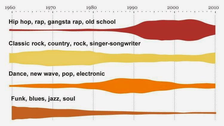 3 Eras of Popular Music image