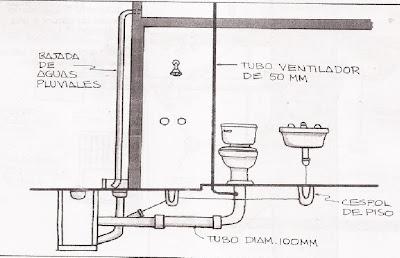 Instalaciones hidraulicas for Altura desague fregadero