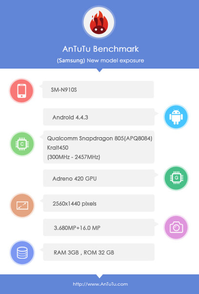 Nel database Antutu compare il Galxay Note 5 con chipset octa core Exynos