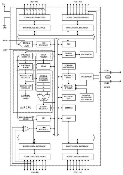 teknologi informasi  aplikasi embedded system dengan